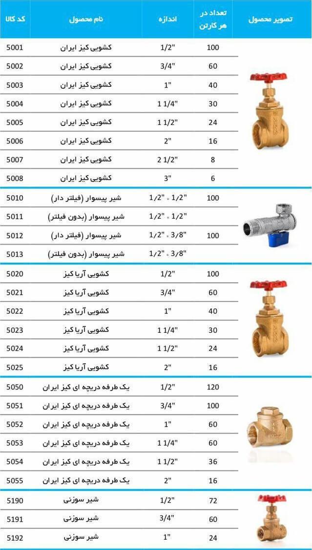 قیمت شیر برنجی کیز ایران